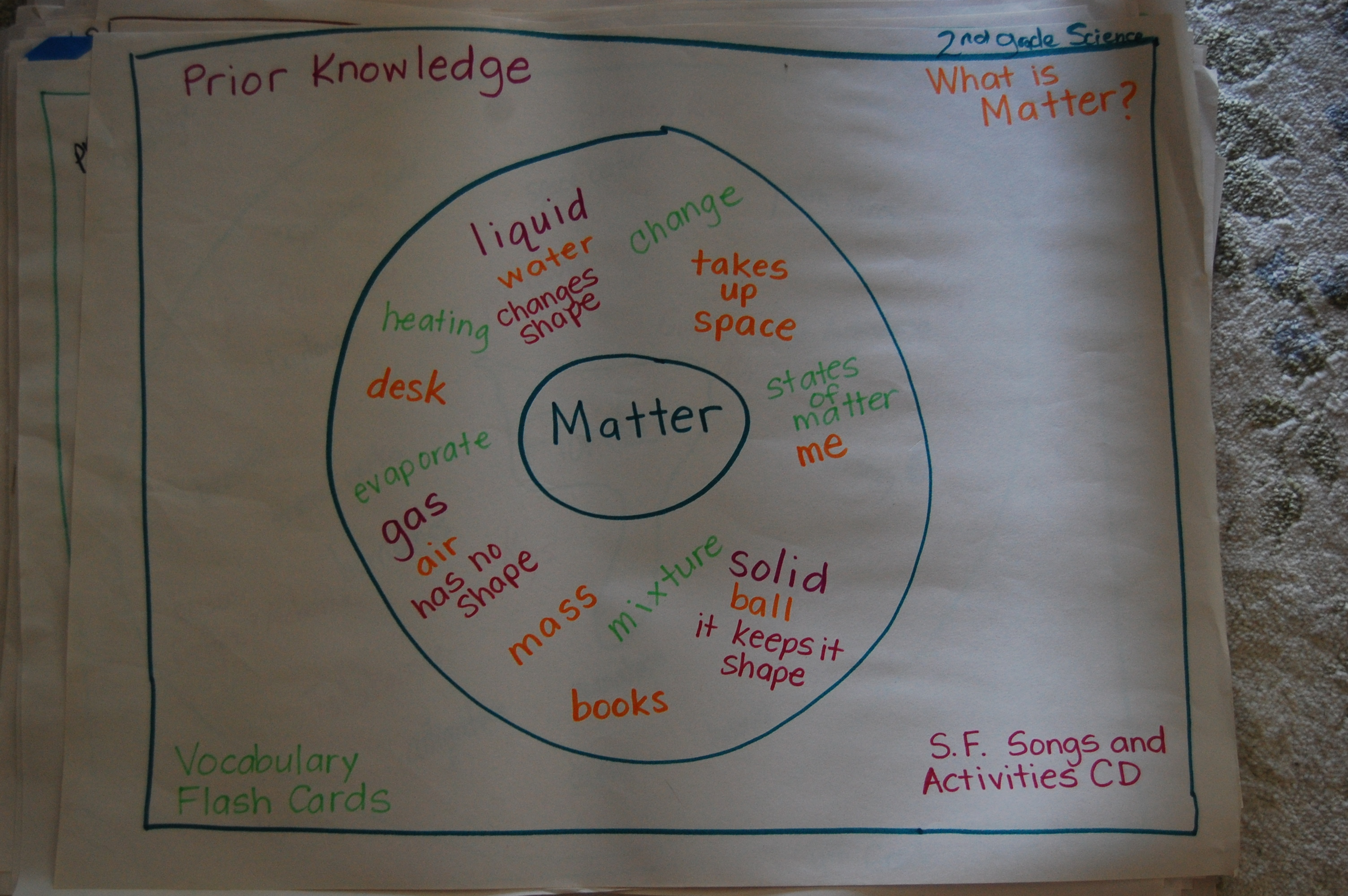 resourcesforteachers  tm training octnov - tm examples created by vcs teachers these thinking map